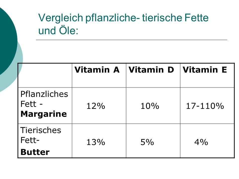 Vergleich pflanzliche- tierische Fette und Öle: Vitamin AVitamin DVitamin E Pflanzliches Fett - Margarine 12% 10% 17-110% Tierisches Fett- Butter 13%