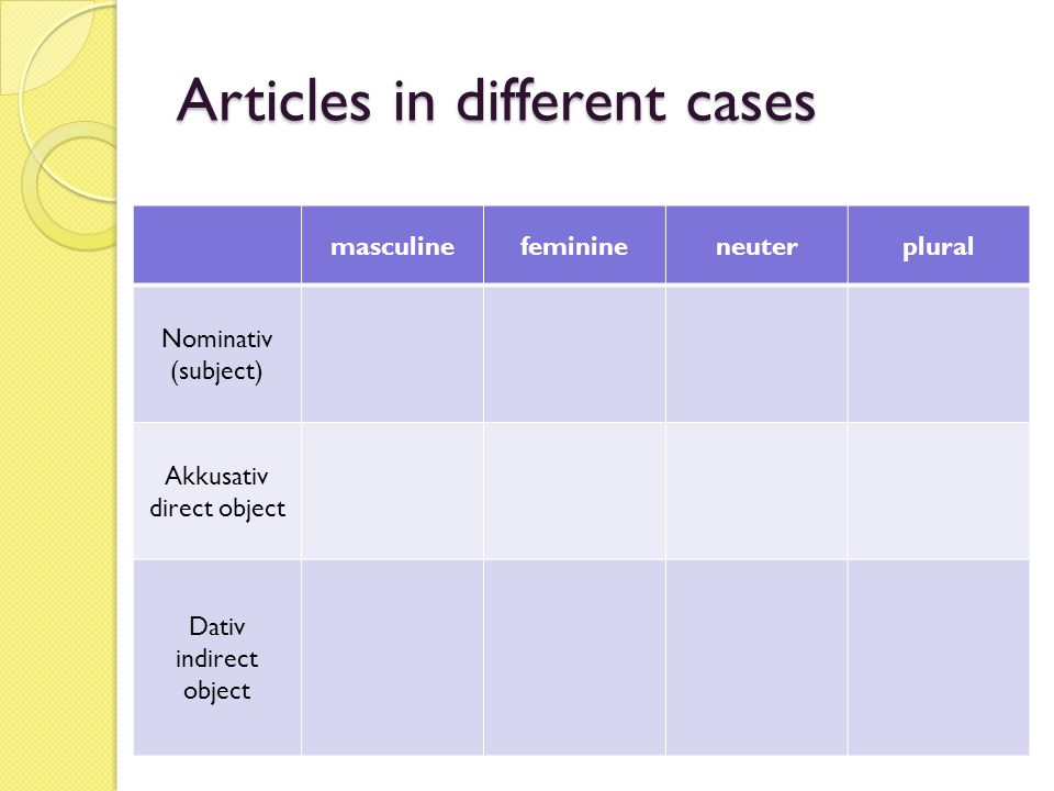 Articles in different cases masculinefeminineneuterplural Nominativ (subject) Akkusativ direct object Dativ indirect object