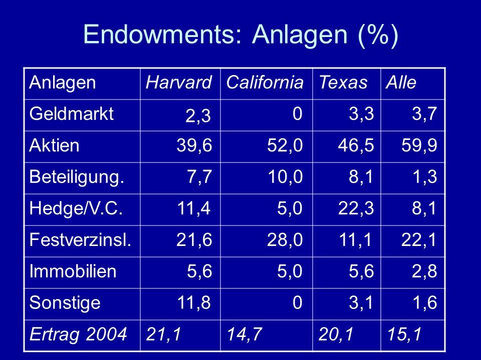 Endowments: Anlagen (%) AnlagenHarvardCaliforniaTexasAlle Geldmarkt 2,3 0 3,3 3,7 Aktien 39,6 52,0 46,5 59,9 Beteiligung.