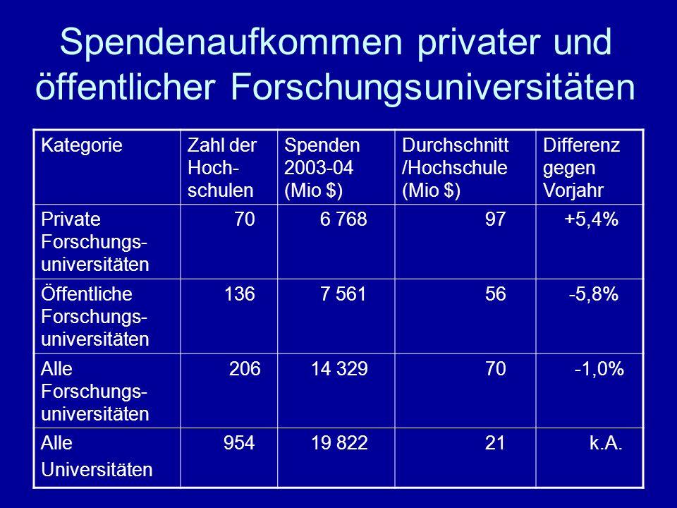Spendenaufkommen privater und öffentlicher Forschungsuniversitäten KategorieZahl der Hoch- schulen Spenden 2003-04 (Mio $) Durchschnitt /Hochschule (Mio $) Differenz gegen Vorjahr Private Forschungs- universitäten 70 6 768 97 +5,4% Öffentliche Forschungs- universitäten 136 7 561 56 -5,8% Alle Forschungs- universitäten 206 14 329 70 -1,0% Alle Universitäten 954 19 822 21 k.A.