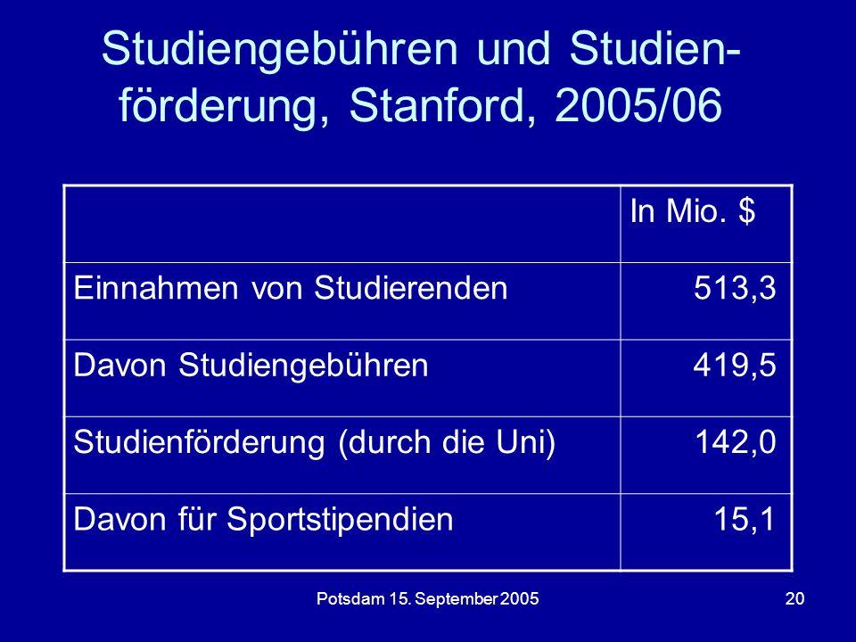 Potsdam 15.September 200520 Studiengebühren und Studien- förderung, Stanford, 2005/06 In Mio.