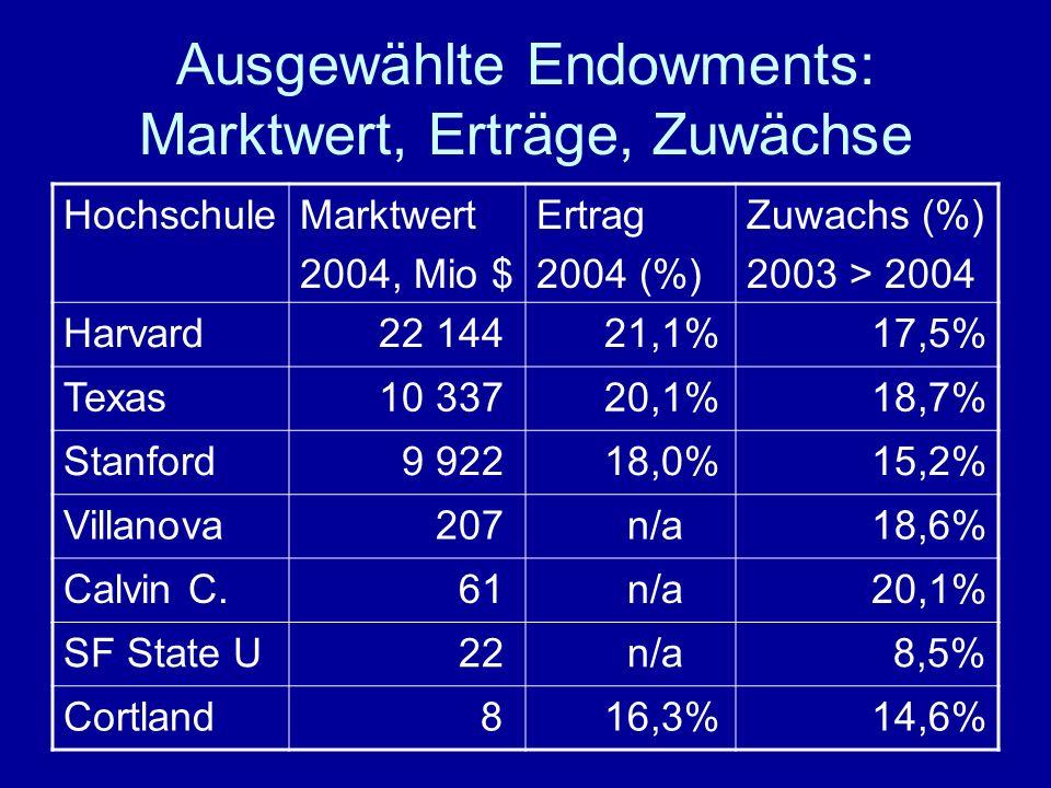 Ausgewählte Endowments: Marktwert, Erträge, Zuwächse HochschuleMarktwert 2004, Mio $ Ertrag 2004 (%) Zuwachs (%) 2003 > 2004 Harvard 22 144 21,1% 17,5% Texas 10 337 20,1% 18,7% Stanford 9 922 18,0% 15,2% Villanova 207 n/a 18,6% Calvin C.