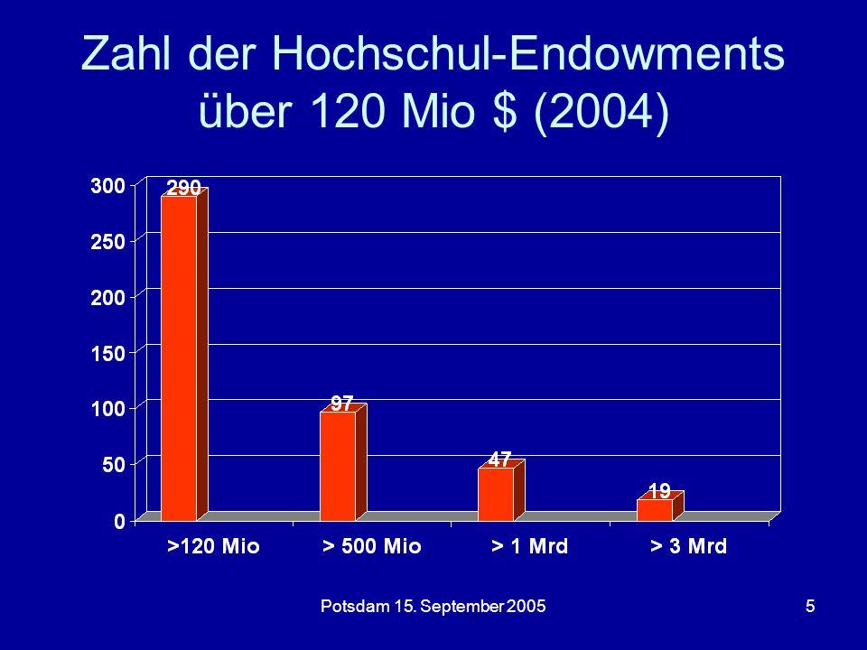 Potsdam 15. September 20055 Zahl der Hochschul-Endowments über 120 Mio $ (2004)