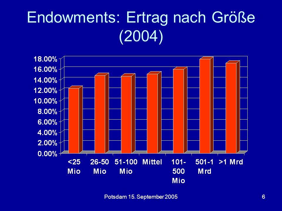 Potsdam 15. September 20056 Endowments: Ertrag nach Größe (2004)
