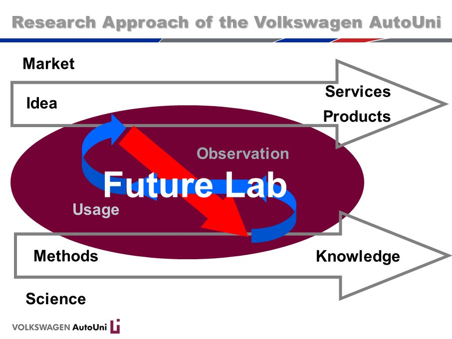 Usage Future Lab Market Science Methods Knowledge Idea Services Products Research Approach of the Volkswagen AutoUni Observation