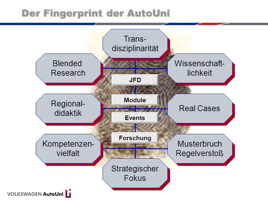 Blended Research Wissenschaft- lichkeit Musterbruch Regelverstoß JFD Module Events Forschung Regional- didaktik Real Cases Strategischer Fokus Strateg