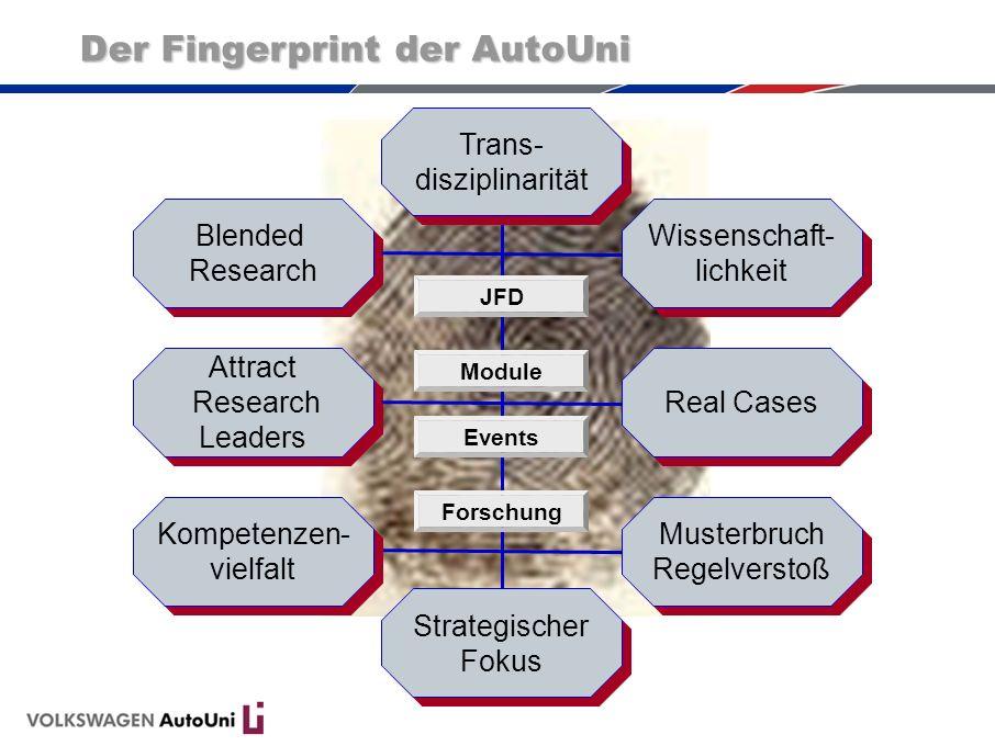 Blended Research Wissenschaft- lichkeit Musterbruch Regelverstoß JFD Module Events Forschung Attract Research Leaders Attract Research Leaders Real Ca
