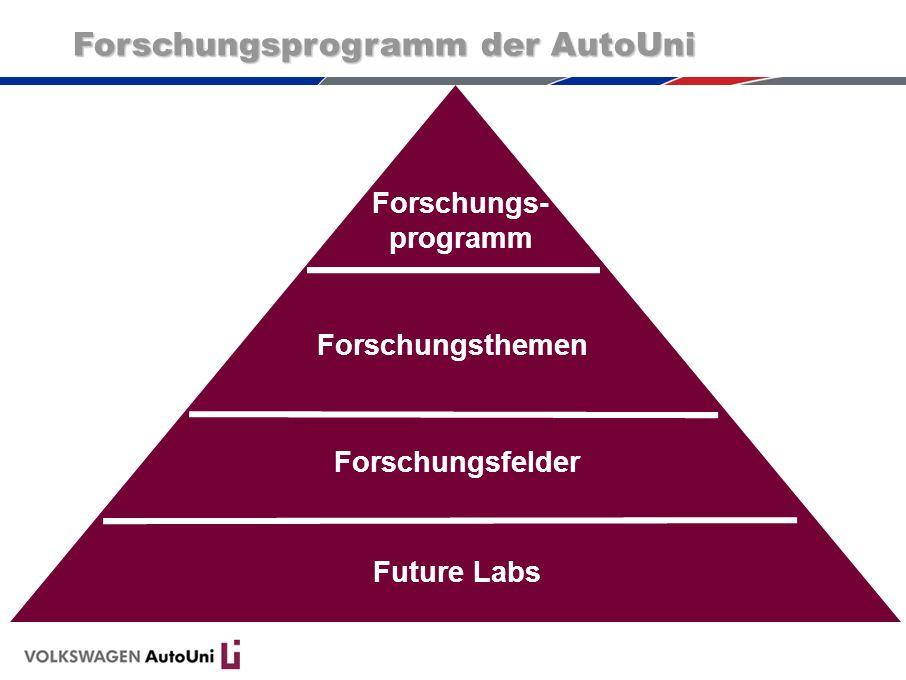 Forschungsprogramm der AutoUni Forschungs- programm Forschungsthemen Forschungsfelder Future Labs