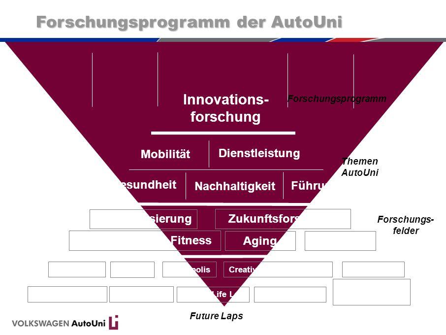 Forschungsprogramm der AutoUni Innovations- forschung Mobilität Führung Gesundheit Dienstleistung Nachhaltigkeit Forschungsprogramm Themen AutoUni Sta