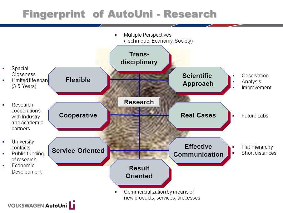 Fingerprint of AutoUni - Research Flexible Scientific Approach Scientific Approach Effective Communication Effective Communication Research Cooperative Real Cases Result Oriented Service Oriented Trans- disciplinary Trans- disciplinary Multiple Perspectives (Technique, Economy, Society) Spacial Closeness Limited life span (3-5 Years) Research cooperations with Industry and academic partners University contacts Public funding of research Economic Development Observation Analysis Improvement Future Labs Flat Hierarchy Short distances Commercialization by means of new products, services, processes