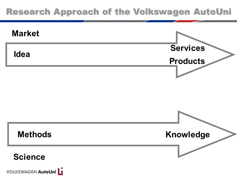 Market Sience Methods Knowledge Idea Usage Services Products Research Approach of the Volkswagen AutoUni