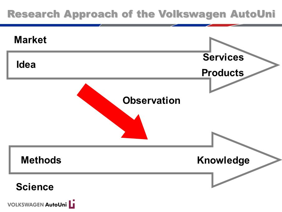 Observation Market Science Methods Knowledge Idea Services Products Research Approach of the Volkswagen AutoUni