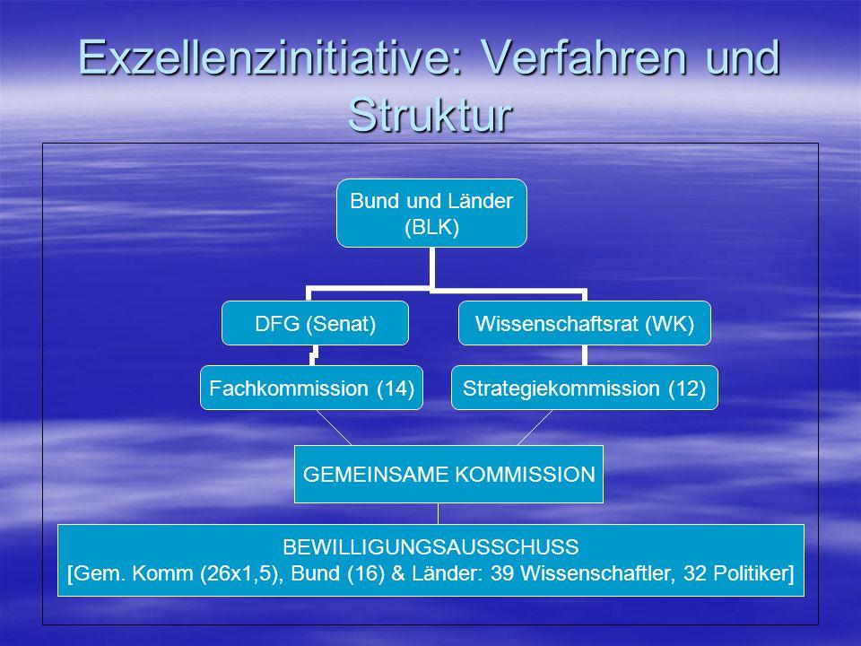 Exzellenzinitiative: Verfahren und Struktur Bund und Länder (BLK) DFG (Senat) Fachkommission (14) Wissenschaftsrat (WK) Strategiekommission (12) Gemeinsame Kommission Bewilligungsausschuss GEMEINSAME KOMMISSION BEWILLIGUNGSAUSSCHUSS [Gem.