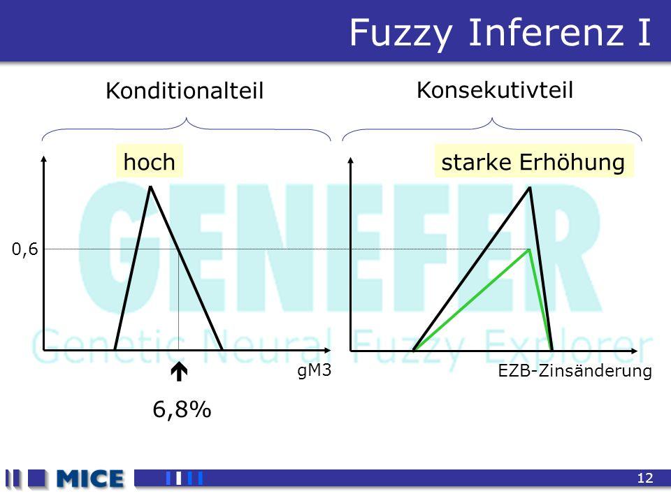 CEF 2001, New Haven 12 Fuzzy Inferenz I gM3 EZB-Zinsänderung 6,8% 0,6 hochstarke Erhöhung Konditionalteil Konsekutivteil