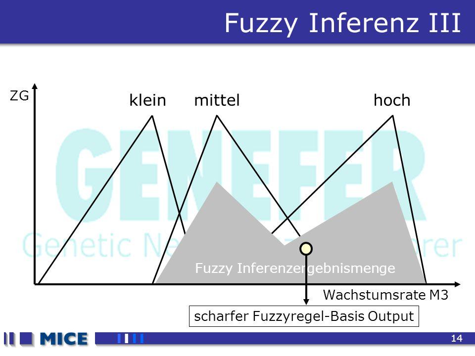 CEF 2001, New Haven 14 Fuzzy Inferenz III Wachstumsrate M3 ZG kleinmittelhoch Fuzzy Inferenzergebnismenge scharfer Fuzzyregel-Basis Output