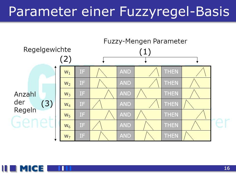 CEF 2001, New Haven 16 Parameter einer Fuzzyregel-Basis Fuzzy-Mengen Parameter (1) (2) Regelgewichte (3) Anzahl der Regeln
