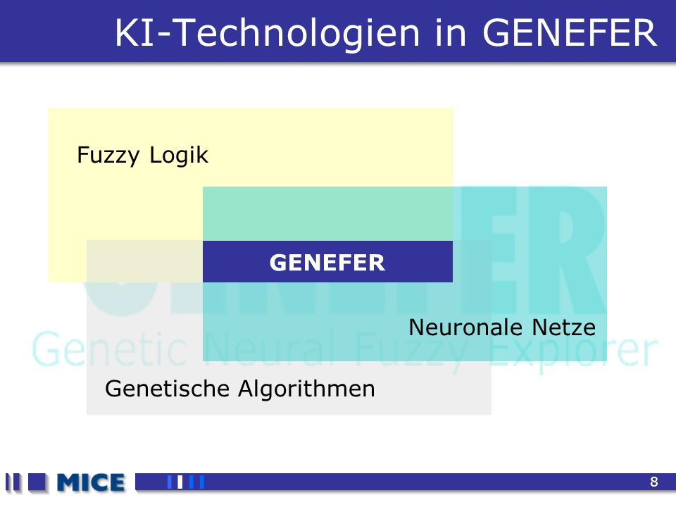 CEF 2001, New Haven 8 KI-Technologien in GENEFER Fuzzy Logik Genetische Algorithmen Neuronale Netze GENEFER