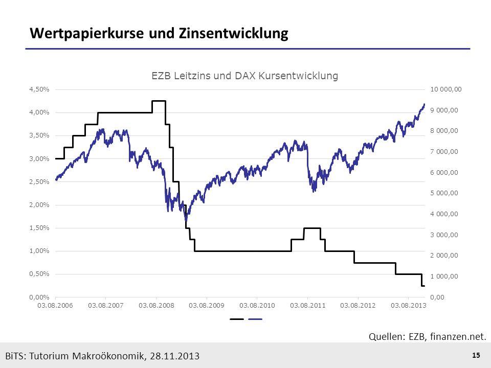 KOOTHS | BiTS: Makroökonomik WS 2013/2014, Fassung 1 15 BiTS: Tutorium Makroökonomik, 28.11.2013 Wertpapierkurse und Zinsentwicklung Quellen: EZB, fin