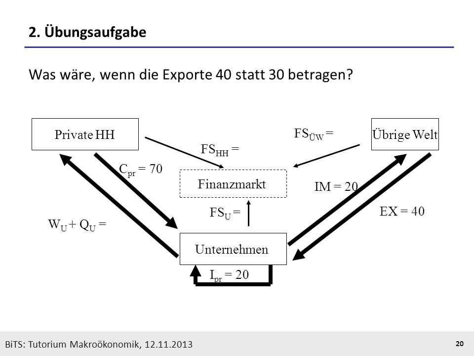 KOOTHS | BiTS: Makroökonomik WS 2013/2014, Fassung 1 20 BiTS: Tutorium Makroökonomik, 12.11.2013 2. Übungsaufgabe Was wäre, wenn die Exporte 40 statt