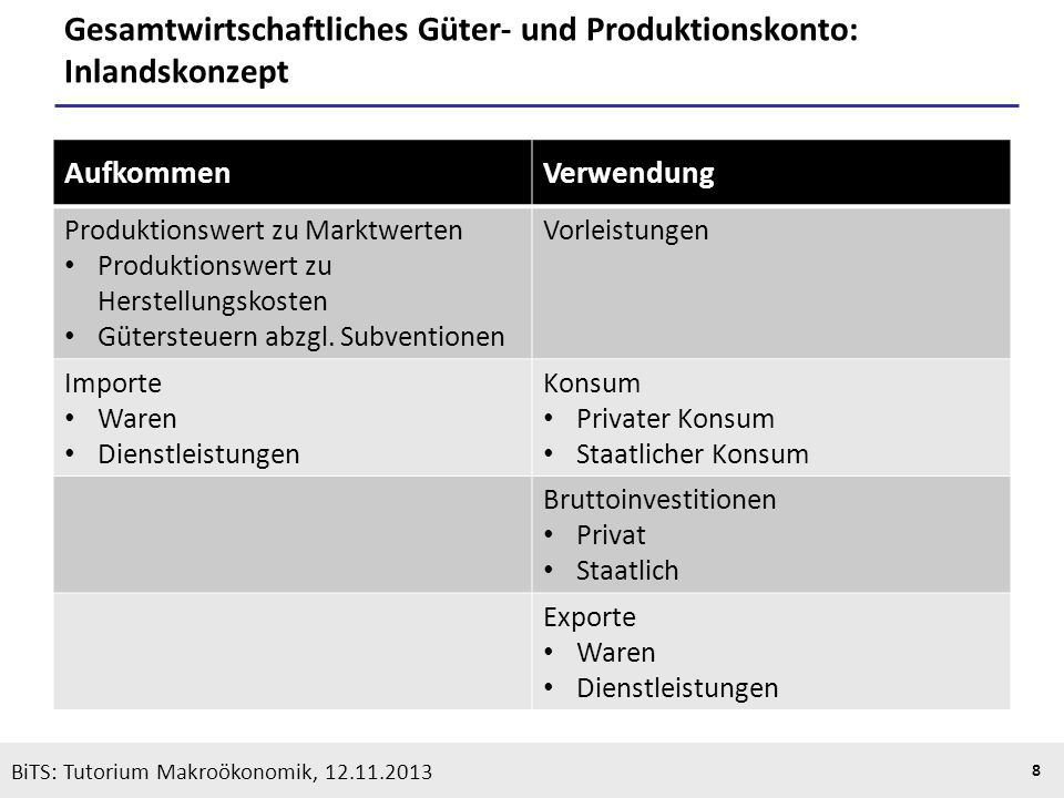 KOOTHS | BiTS: Makroökonomik WS 2013/2014, Fassung 1 9 BiTS: Tutorium Makroökonomik, 12.11.2013 Gesamtwirtschaftliches Güter- und Produktionskonto: Inländerkonzept AufkommenVerwendung Produktionswert zu Marktwerten Produktionswert zu Herstellungskosten Gütersteuern abzgl.