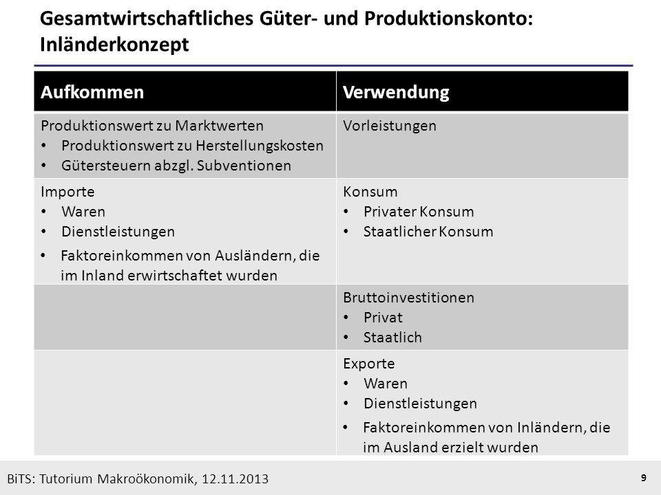 KOOTHS | BiTS: Makroökonomik WS 2013/2014, Fassung 1 10 BiTS: Tutorium Makroökonomik, 12.11.2013 BIP, BNE und Volkseinkommen Produktionswert zu Herstellungskosten - Vorleistungen = Bruttowertschöpfung zu Herstellungskosten - Gütersubventionen + Gütersteuern = Bruttoinlandsprodukt zu Marktpreisen - geleistete Faktoreinkommen an das Ausland + empfangene Faktoreinkommen aus dem Ausland = Bruttonationaleinkommen (BNE) - Abschreibungen = Nettonationaleinkommen zu Marktpreisen - Produktions- und Importabgaben + Subventionen = Nettonationaleinkommen zu Faktorkosten (Volkseinkommen) Inlands- konzept Inländer- konzept