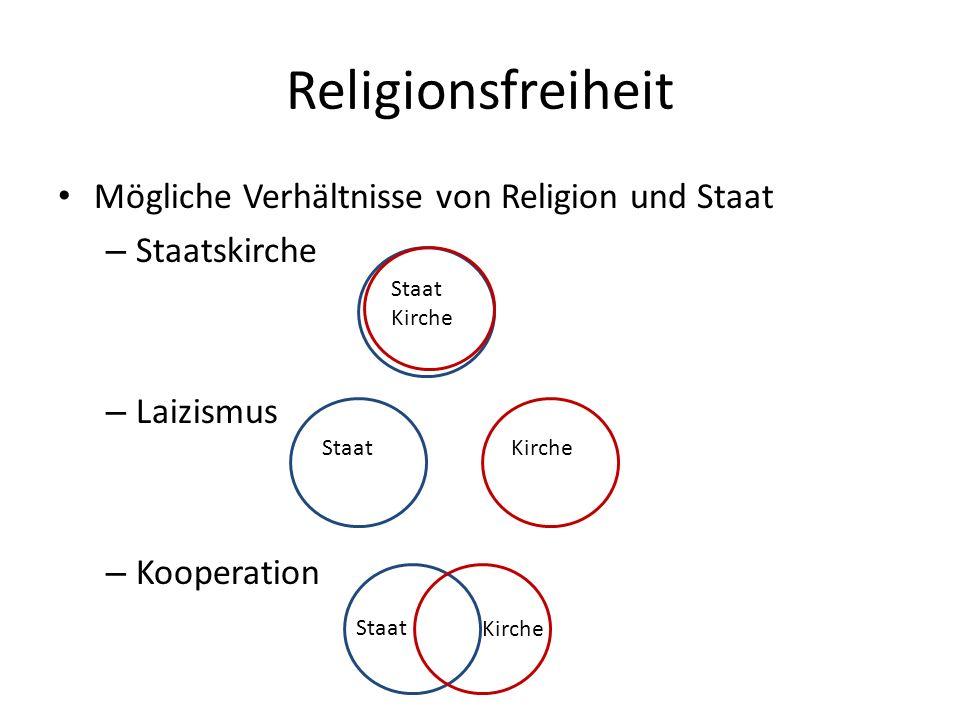 Religionsfreiheit Mögliche Verhältnisse von Religion und Staat – Staatskirche – Laizismus – Kooperation Staat Kirche Staat Kirche Staat
