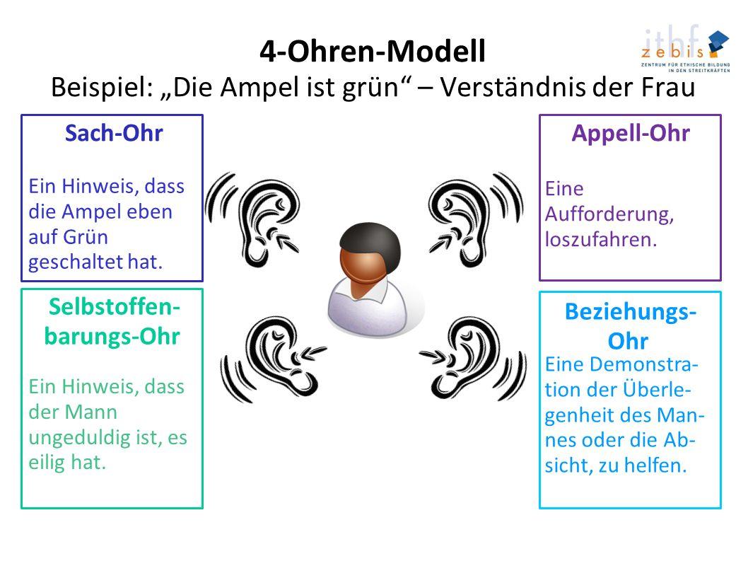 4-Ohren-Modell Beispiel: Die Ampel ist grün – Verständnis der Frau Sach-Ohr Appell-Ohr Selbstoffen- barungs-Ohr Beziehungs- Ohr Ein Hinweis, dass die