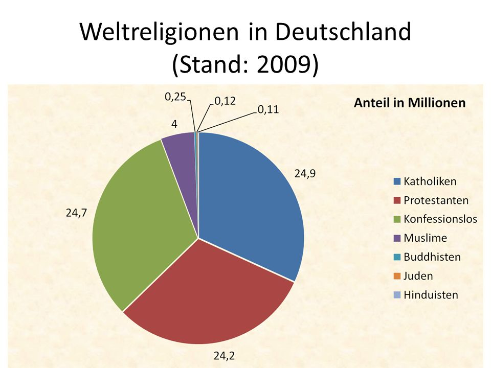 Weltreligionen in Deutschland (2009) Christentum: – Katholisch: 24,9 Mio.