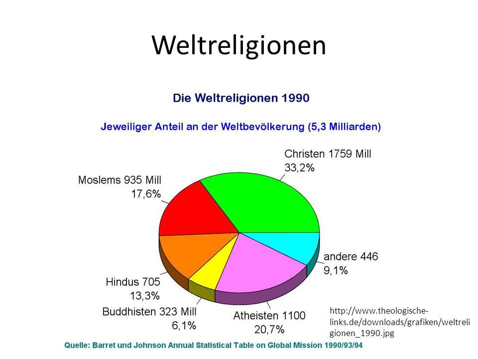 Weltreligionen http://www.theologische- links.de/downloads/grafiken/weltreli gionen_1990.jpg