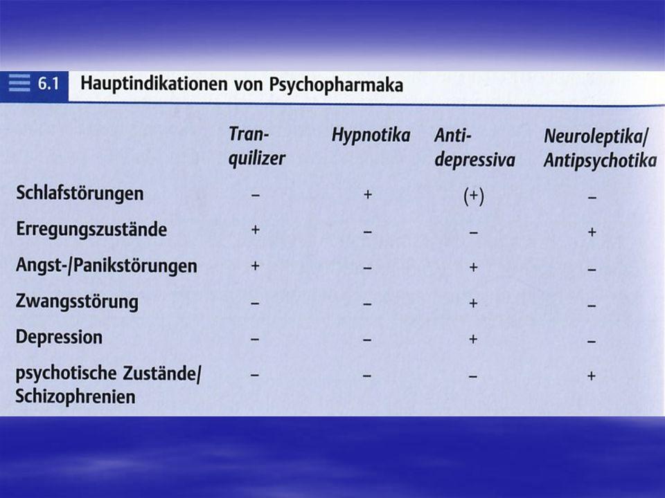 Pharmakologie und Biochemie: Antidepressiva erhöhen die Konzentration der Neurotransmitter Noradrenalin und/oder Serotonin im synaptischen Spalt.