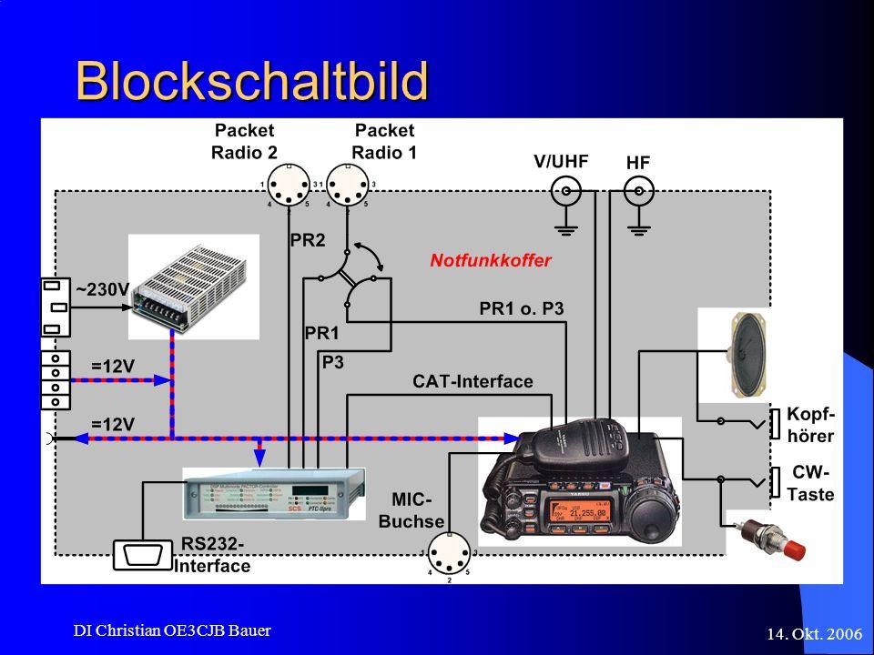 14. Okt. 2006 DI Christian OE3CJB Bauer Blockschaltbild