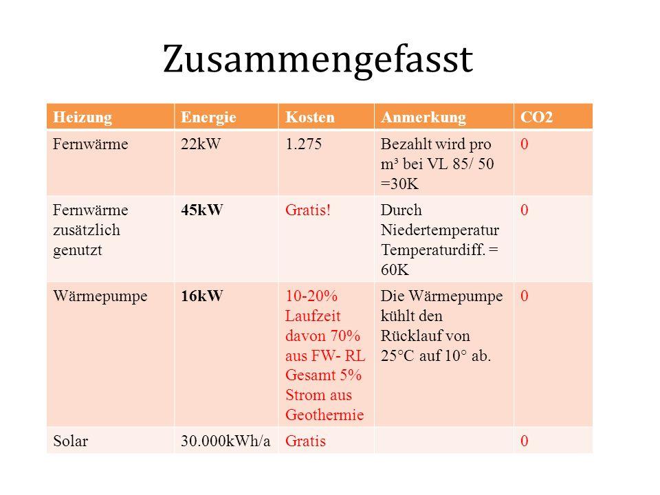 Zusammengefasst HeizungEnergieKostenAnmerkungCO2 Fernwärme22kW1.275Bezahlt wird pro m³ bei VL 85/ 50 =30K 0 Fernwärme zusätzlich genutzt 45kWGratis!Du