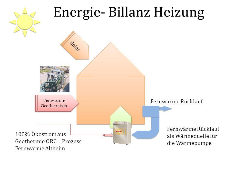 Energie- Billanz Heizung Fernwärme Geothermisch Fernwärme Geothermisch Solar Fernwärme Rücklauf als Wärmequelle für die Wärmepumpe Fernwärme Rücklauf