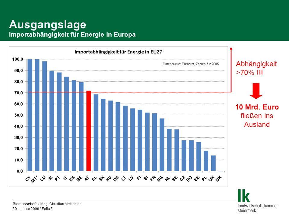 Biomassehöfe / Mag. Christian Metschina 30. Jänner 2009 / Folie 3 Ausgangslage Importabhängigkeit für Energie in Europa Abhängigkeit >70% !!! 10 Mrd.