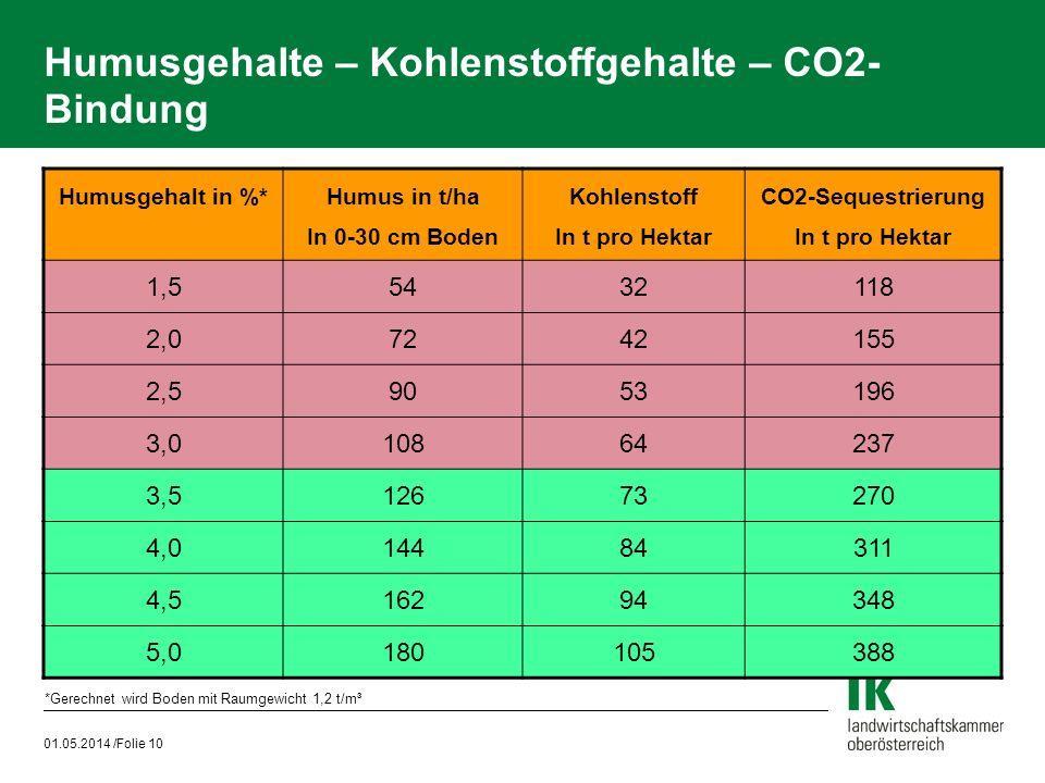 01.05.2014 /Folie 10 Humusgehalte – Kohlenstoffgehalte – CO2- Bindung Humusgehalt in %* Humus in t/ha In 0-30 cm Boden Kohlenstoff In t pro Hektar CO2