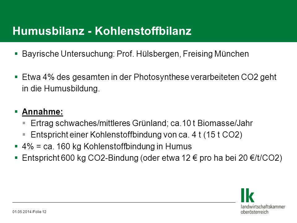 01.05.2014 /Folie 12 Humusbilanz - Kohlenstoffbilanz Bayrische Untersuchung: Prof. Hülsbergen, Freising München Etwa 4% des gesamten in der Photosynth