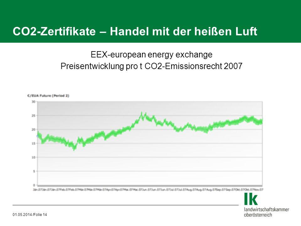 01.05.2014 /Folie 14 CO2-Zertifikate – Handel mit der heißen Luft EEX-european energy exchange Preisentwicklung pro t CO2-Emissionsrecht 2007