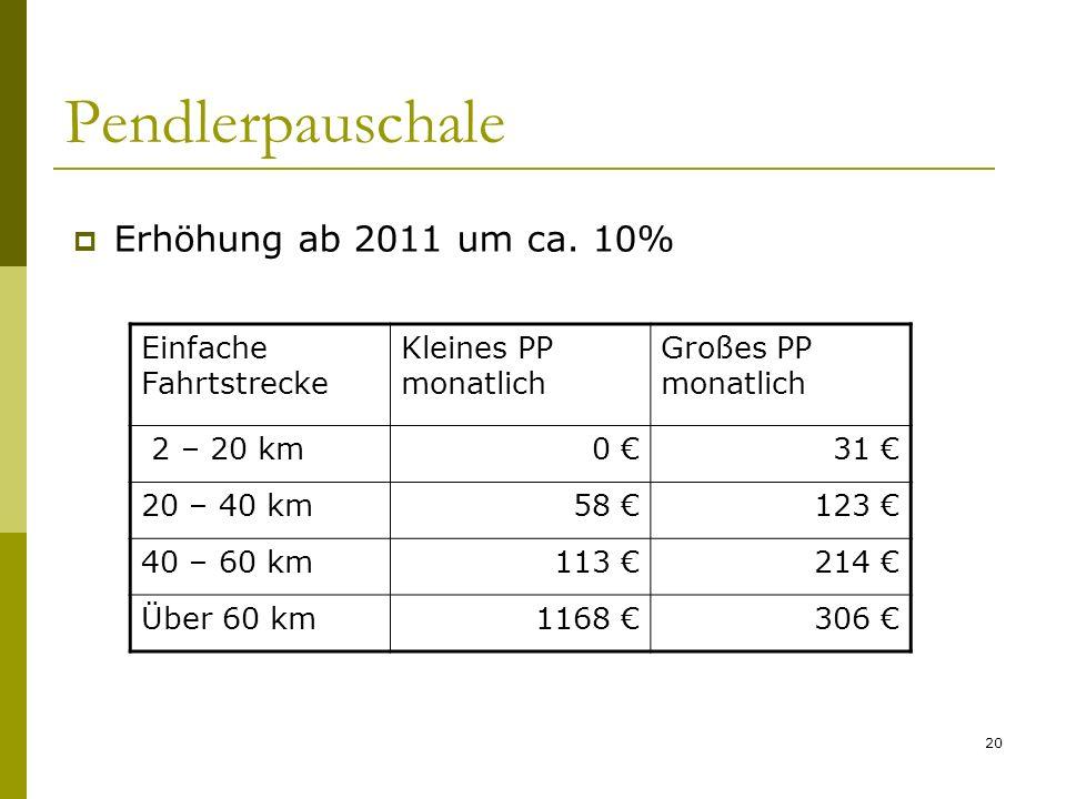 20 Pendlerpauschale Erhöhung ab 2011 um ca. 10% Einfache Fahrtstrecke Kleines PP monatlich Großes PP monatlich 2 – 20 km0 31 20 – 40 km58 123 40 – 60