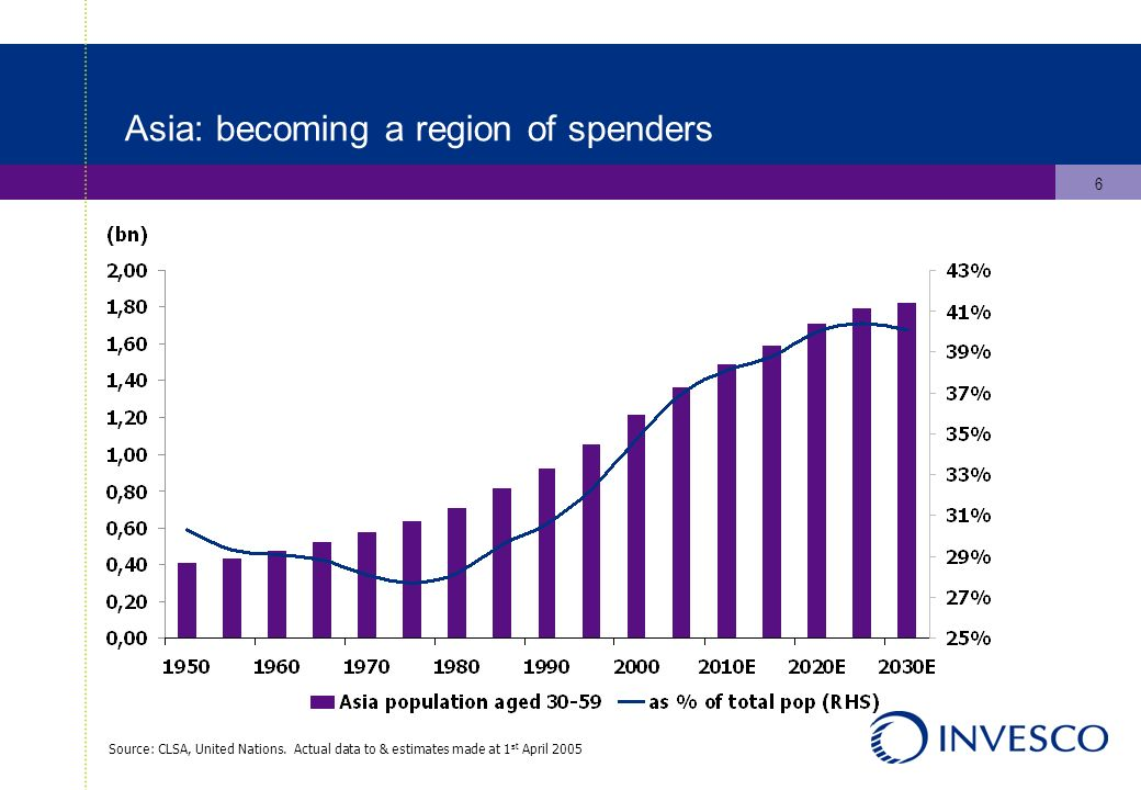 6 Asia: becoming a region of spenders Source: CLSA, United Nations.