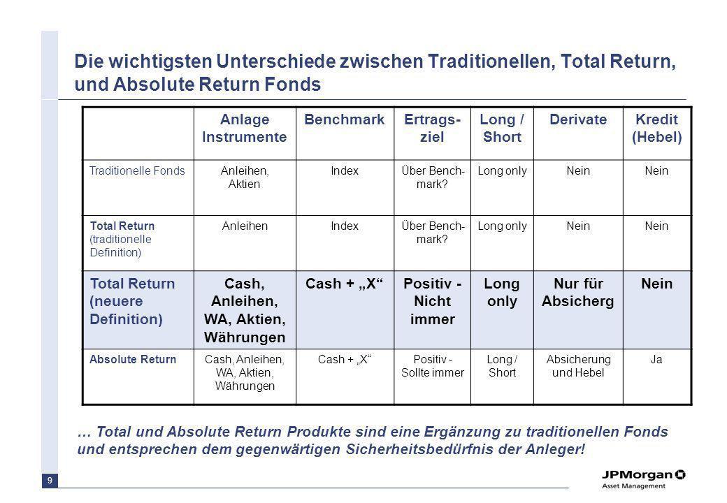 9 Die wichtigsten Unterschiede zwischen Traditionellen, Total Return, und Absolute Return Fonds … Total und Absolute Return Produkte sind eine Ergänzu