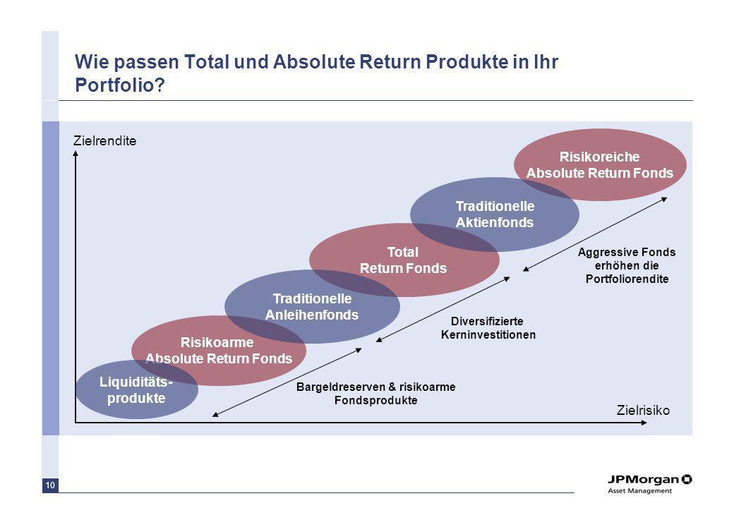 10 Wie passen Total und Absolute Return Produkte in Ihr Portfolio? Zielrendite Zielrisiko Risikoreiche Absolute Return Fonds Total Return Fonds Risiko