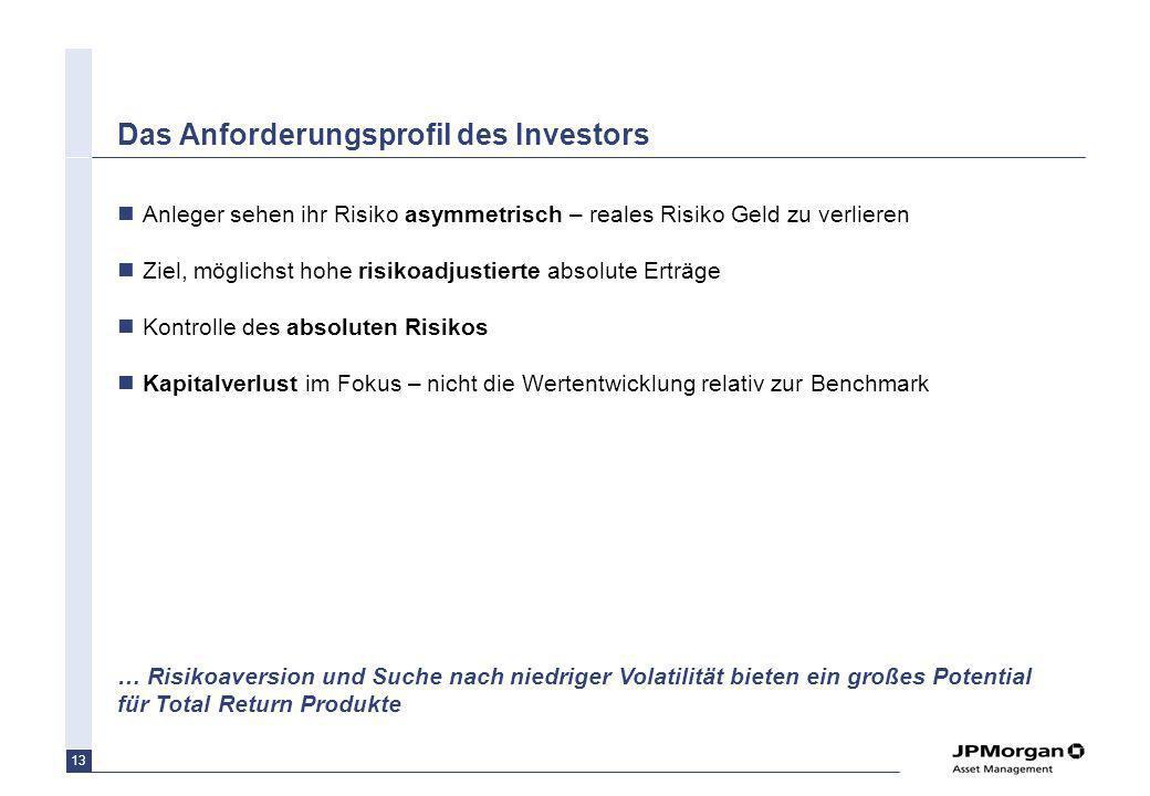 13 Das Anforderungsprofil des Investors Anleger sehen ihr Risiko asymmetrisch – reales Risiko Geld zu verlieren Ziel, möglichst hohe risikoadjustierte