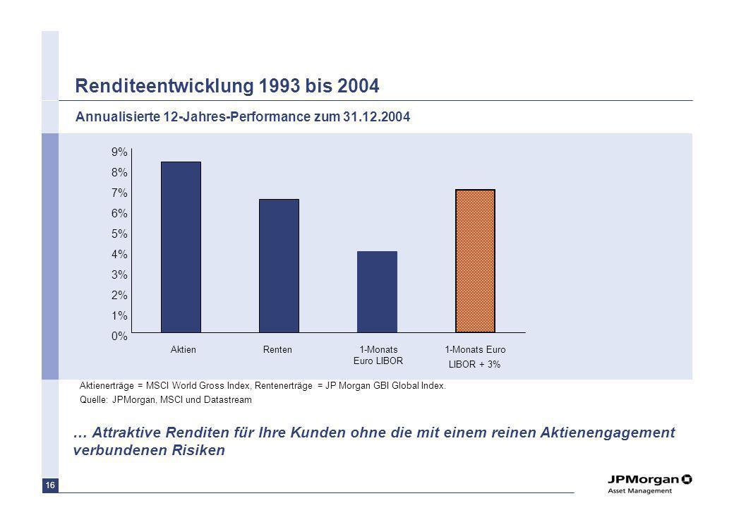 16 Renditeentwicklung 1993 bis 2004 … Attraktive Renditen für Ihre Kunden ohne die mit einem reinen Aktienengagement verbundenen Risiken Aktienerträge