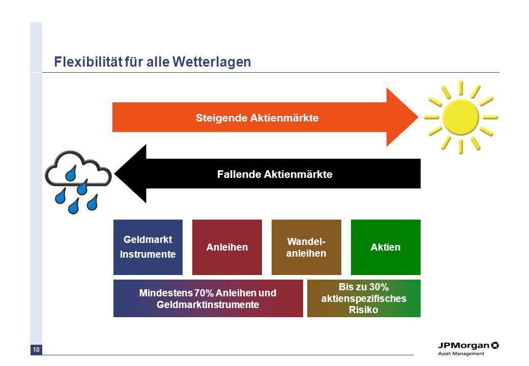 18 Flexibilität für alle Wetterlagen Fallende Aktienmärkte Steigende Aktienmärkte Geldmarkt Instrumente Anleihen Wandel- anleihen Aktien Bis zu 30% ak