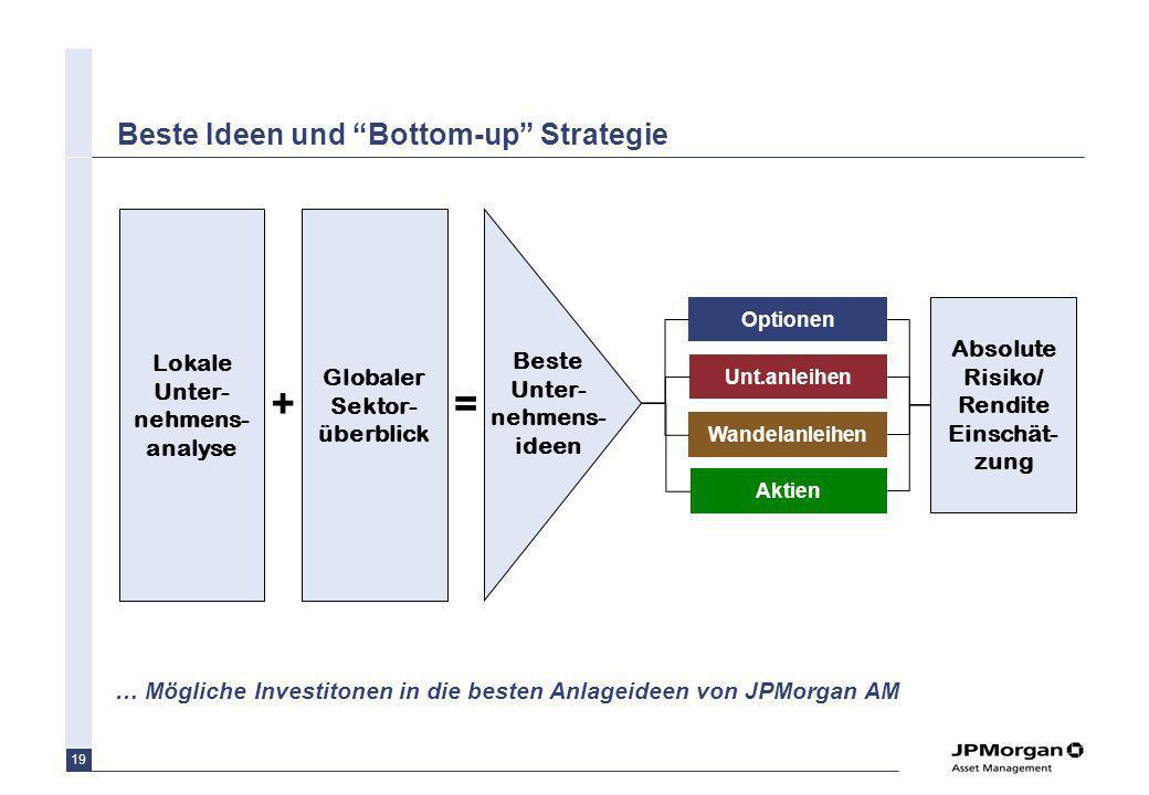 19 Beste Ideen und Bottom-up Strategie … Mögliche Investitonen in die besten Anlageideen von JPMorgan AM Globaler Sektor- überblick Beste Unter- nehme