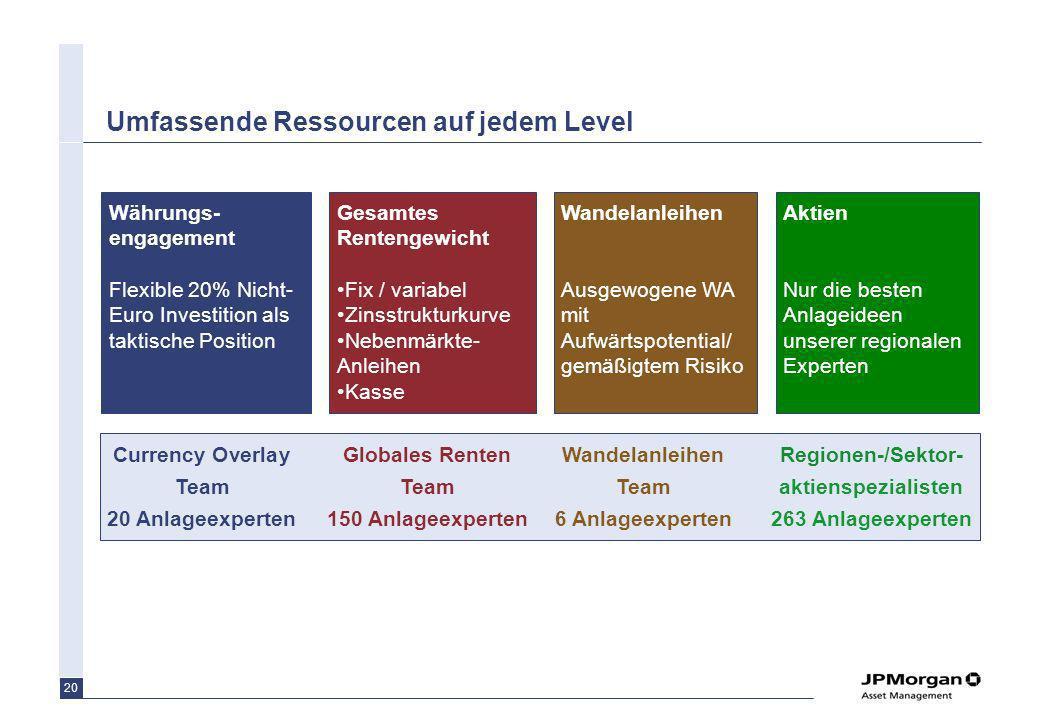 20 Umfassende Ressourcen auf jedem Level Gesamtes Rentengewicht Fix / variabel Zinsstrukturkurve Nebenmärkte- Anleihen Kasse Wandelanleihen Ausgewogen