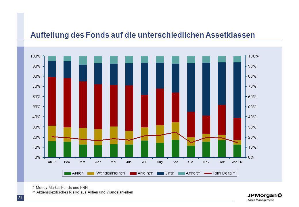 24 Aufteilung des Fonds auf die unterschiedlichen Assetklassen * Money Market Funds und FRN ** Aktienspezifisches Risiko aus Aktien und Wandelanleihen