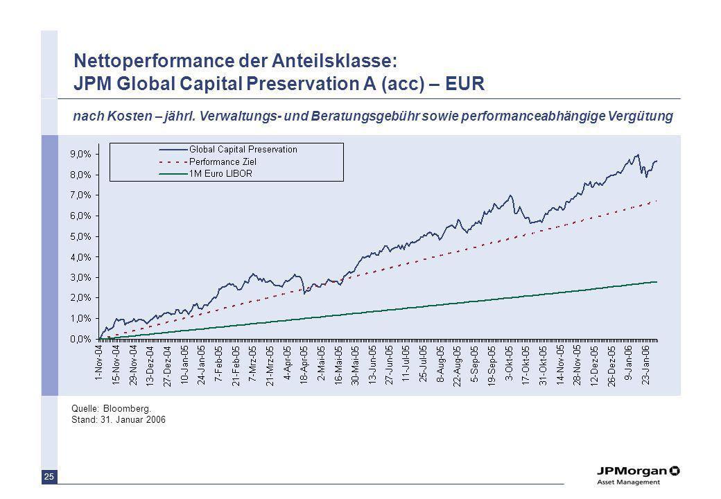 25 Nettoperformance der Anteilsklasse: JPM Global Capital Preservation A (acc) – EUR Quelle: Bloomberg. Stand: 31. Januar 2006 nach Kosten – jährl. Ve