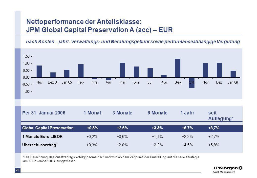 26 Nettoperformance der Anteilsklasse: JPM Global Capital Preservation A (acc) – EUR *Die Berechnung des Zusatzertrags erfolgt geometrisch und wird ab