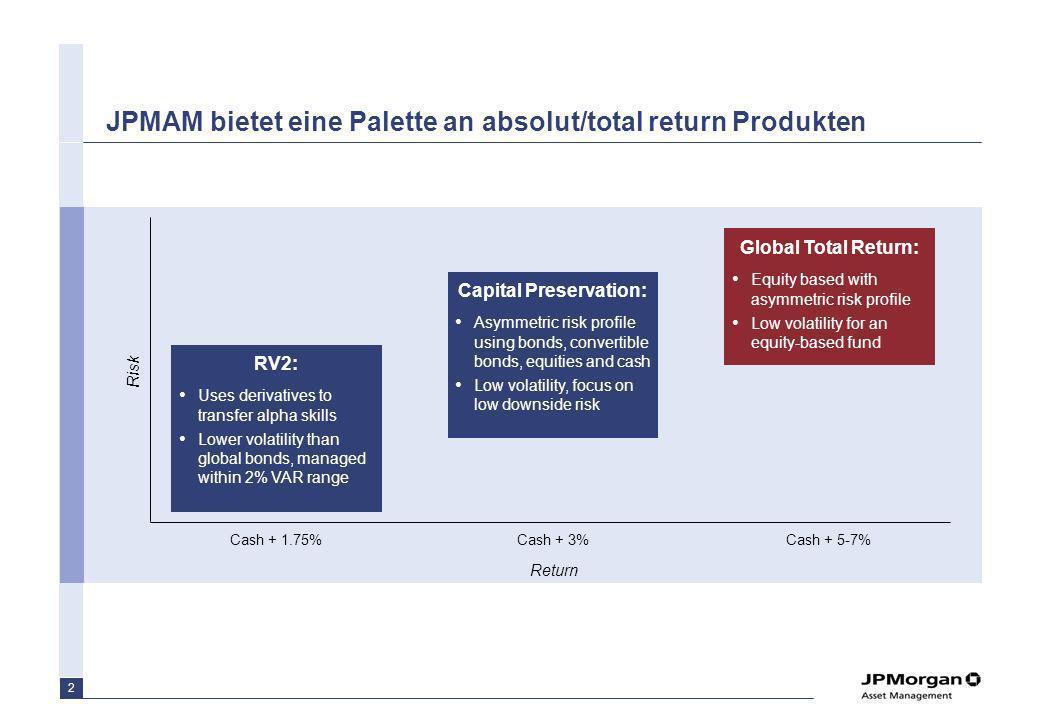 2 JPMAM bietet eine Palette an absolut/total return Produkten Return Risk RV2: Uses derivatives to transfer alpha skills Lower volatility than global